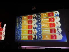 新宿・原宿・巣鴨で行った街頭投票ランキングでの順位はこちらになっています!
